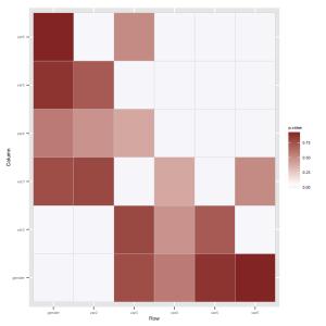 heatmap_ggplot